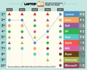 لپ تاپ لنوو در صدر جدول بهترین ها در سال 2017